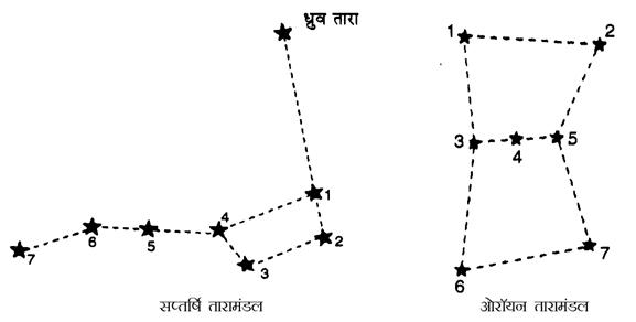 Class 8th Science Chapter 17. – तारे एवं सौर परिवार